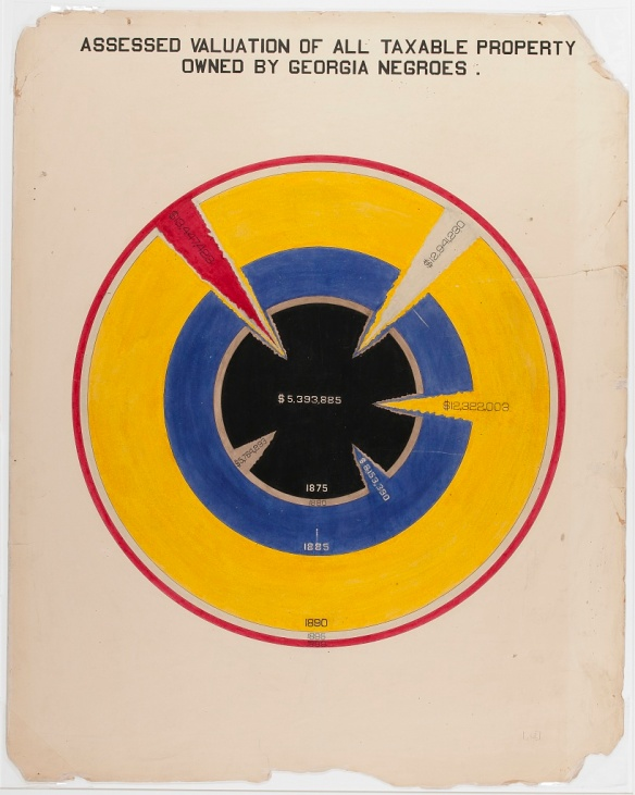 Chart Prepared for WEB Du Bois to Exhibit at Paris 1900