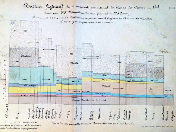 Minard - mouvement commercial du Canal du centre 1844