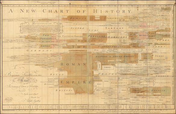 Priestley-Chart-of-History-1769_lowres-3000x1957